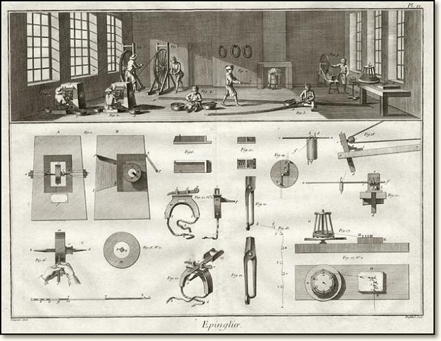 булавочная фабрика Адам Смит