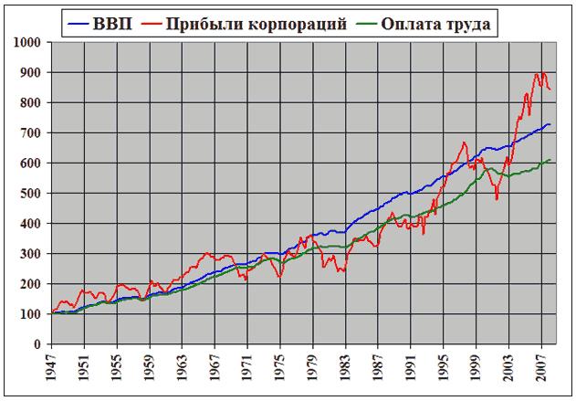 Относительная динамика ВВП, корпоративных прибылей и оплаты труда в США в 1947-1997
