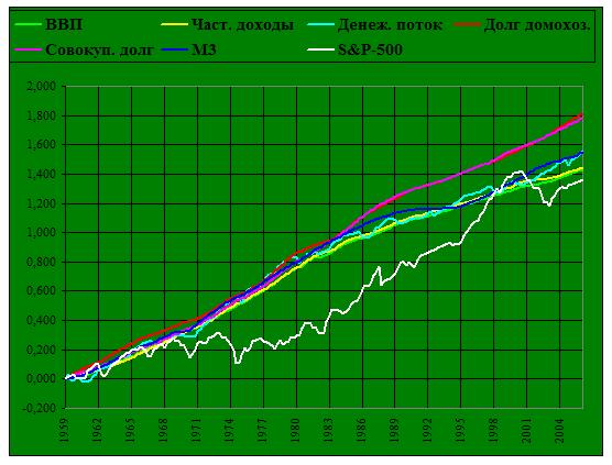 Динамика основных финансовых показателей экономики США
