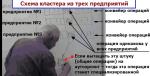 Схема кластера из трех предприятий лекция Григорьева