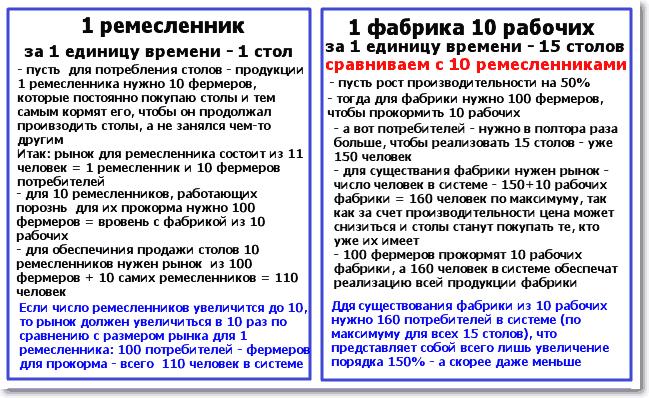 Сравнение рынков для 10 ремесленников и 1 фабрики