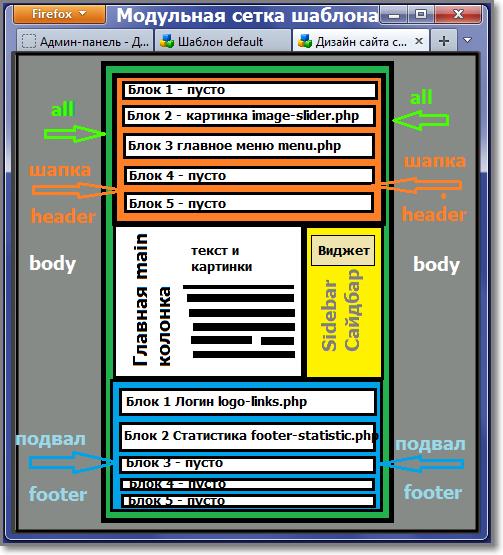 Модульная сетка шаблона