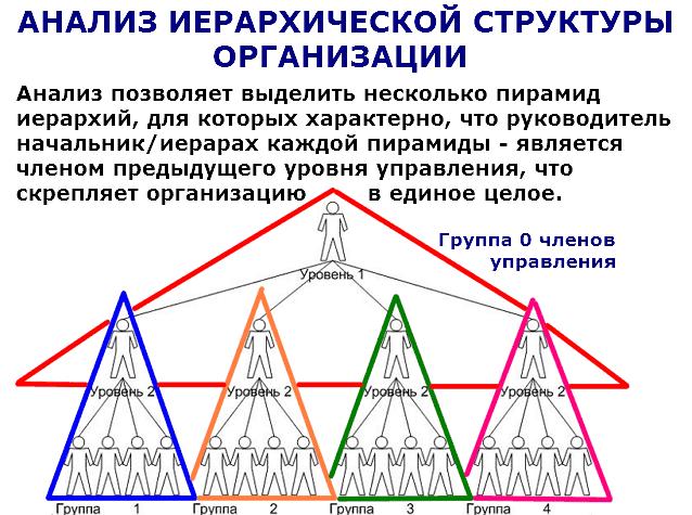 Иерархическая структура распадается на несколько пирамид иерархий