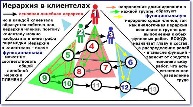 Пирамиды функциональных иерархий на фоне линейной иерархии общества