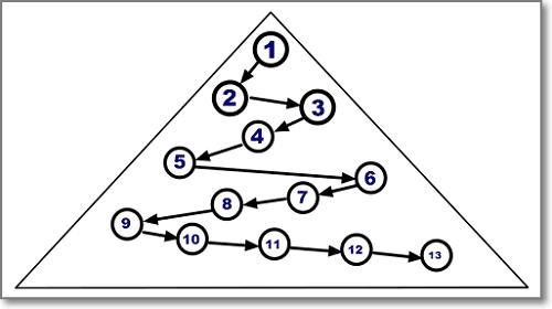 Линейная иерархия в виде пирамиды статусов членов