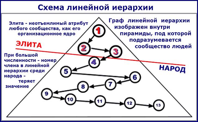 порядковая линейная иерархия пирамидальный граф