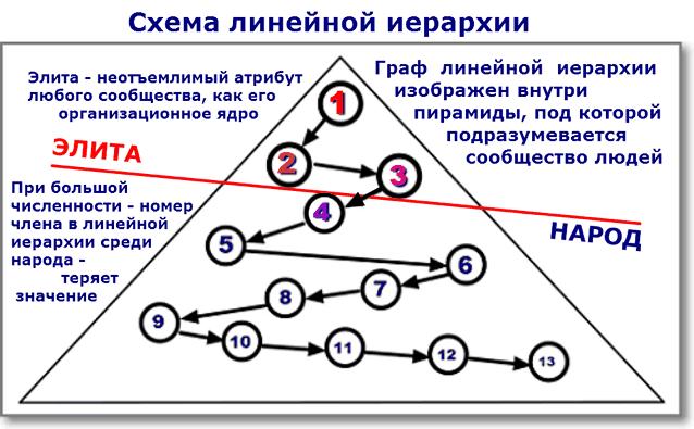 Схема линейной иерархи в обществе