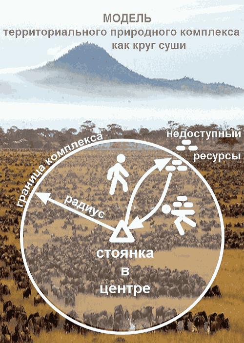 Модель территориального природного комплекса