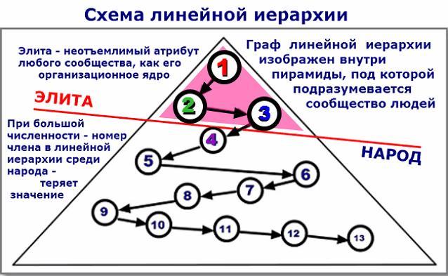 Члены СИСТЕМЫ УПРАВЛЕНИЯ образуют иерархическую пирамиду ЭЛИТЫ