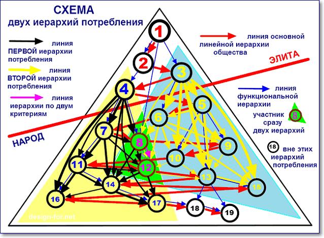 Схема двух иерархий потребления
