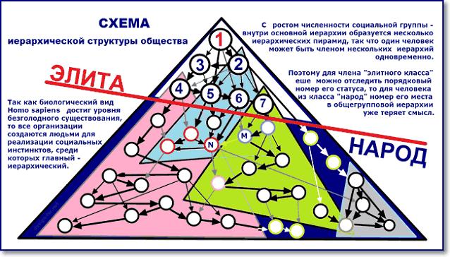 Схема иерархической структуры социальной группы