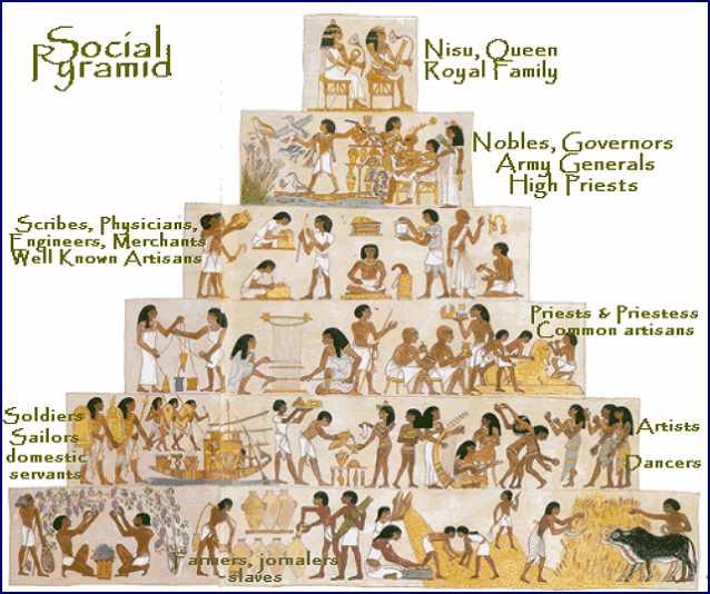 Социальная структура общества Древнего Египта в виде пирамиды