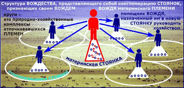ВОЖДЕСТВО формируется из комплекса родственных ПЛЕМЕН