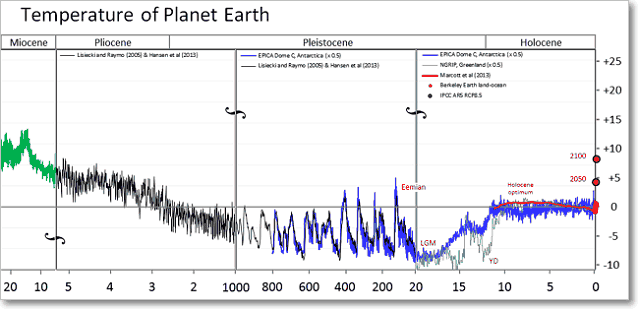 график средняя температура на планете