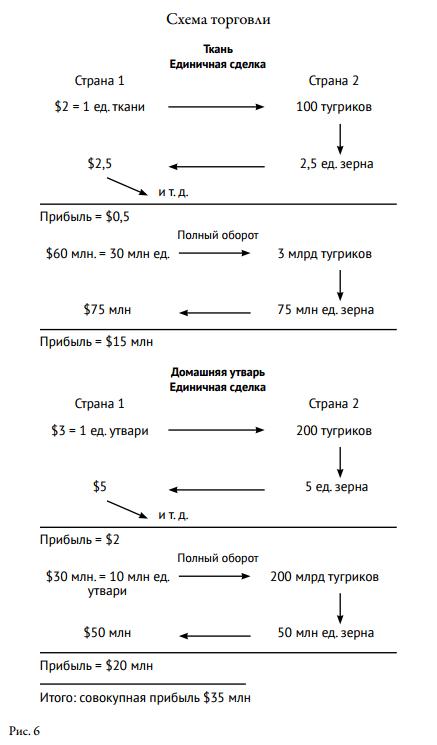 схема торговли