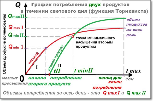 График потребления ДВУХ продуктов