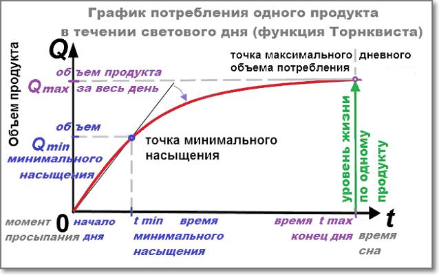 График потребления ОДНОГО продукта в течении дня