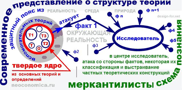 Представление о структуре теории
