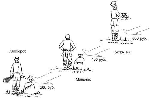 вертикальное разделение труда