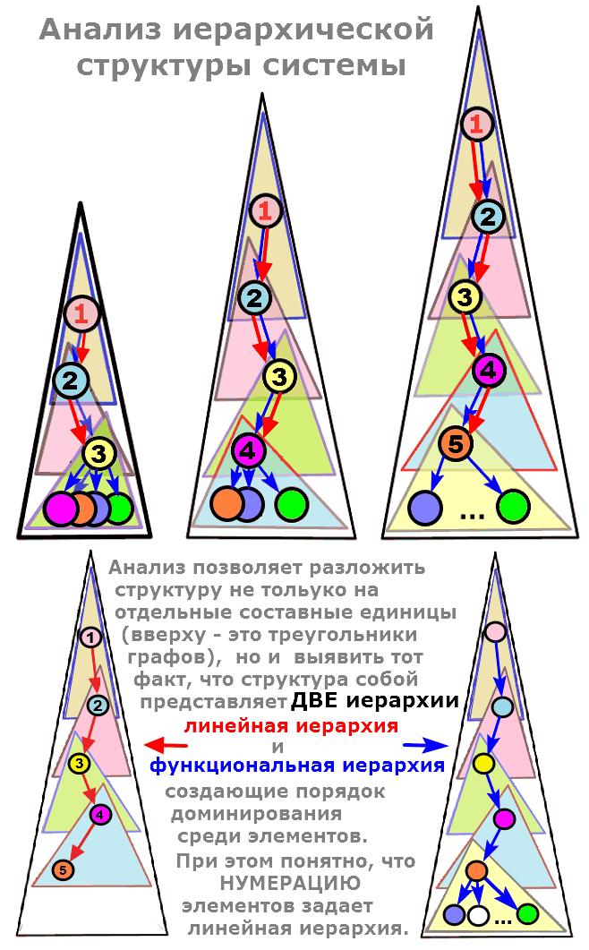 анализ структуры системы