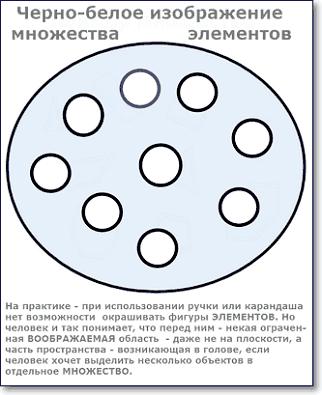 множество элементы множества изображение множеств