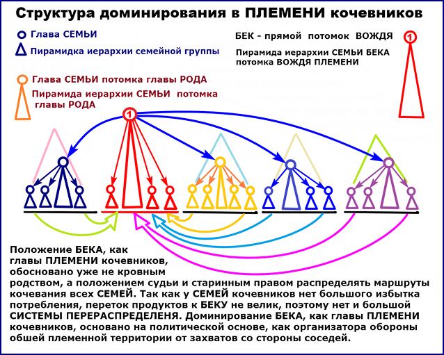 Граф доминирования главы ПЛЕМЕНИ кочевников над главами СЕМЕЙ