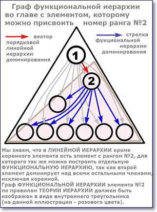 граф функциональной иерархии второго элемента