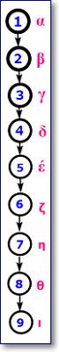 ориентированный ациклический граф