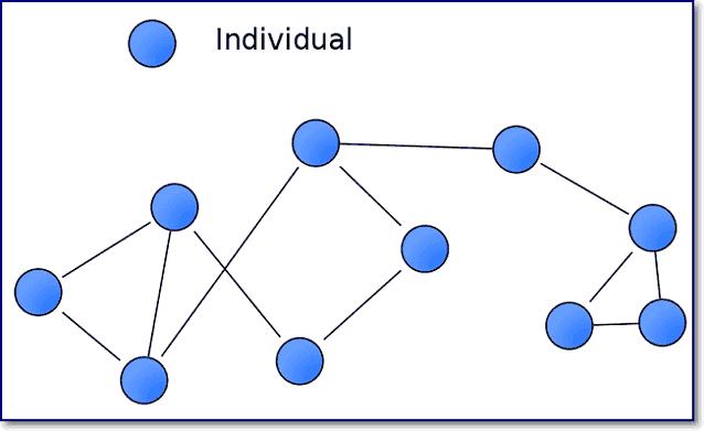 Граф социальных связей членов группы