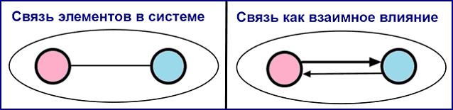 Группа из 2 элементов