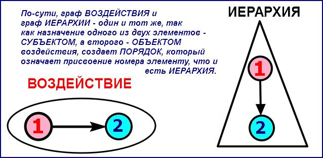 Граф ВОЗДЕЙСТВИЯ и граф ИЕРАРХИИ