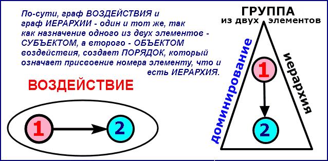 Структура группы из двух элементов