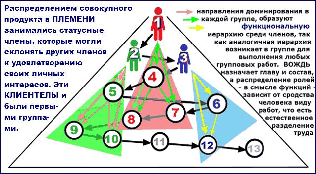 Первые группы были клиентелами в структуре ПЛЕМЕНИ