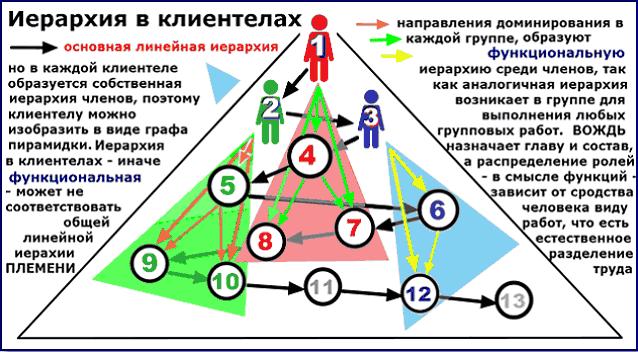 Пирамиды функциональных иерархий КЛИЕНТЕЛ на фоне линейной иерархии общества