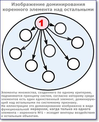 структура доминирования