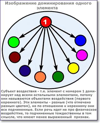 изображение доминирования коренного элемента