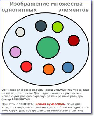 графическое изображение множеств