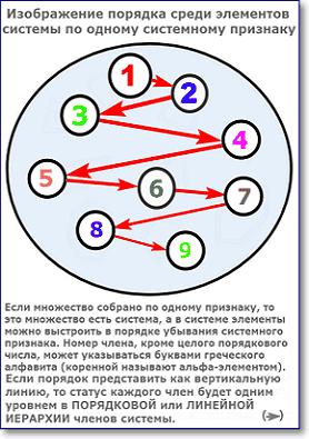 изображение порядковой структуры