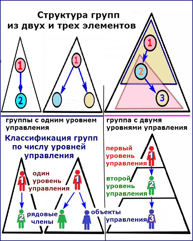 Классификация групп по числу уровней управления