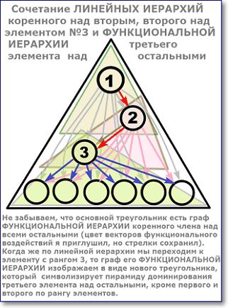 линейная иерархия коренного над вторым, линейная второго над третьим, функциональная третьего