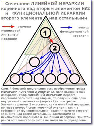 линейная иерархия коренного над вторым элементом и функциональная второго
