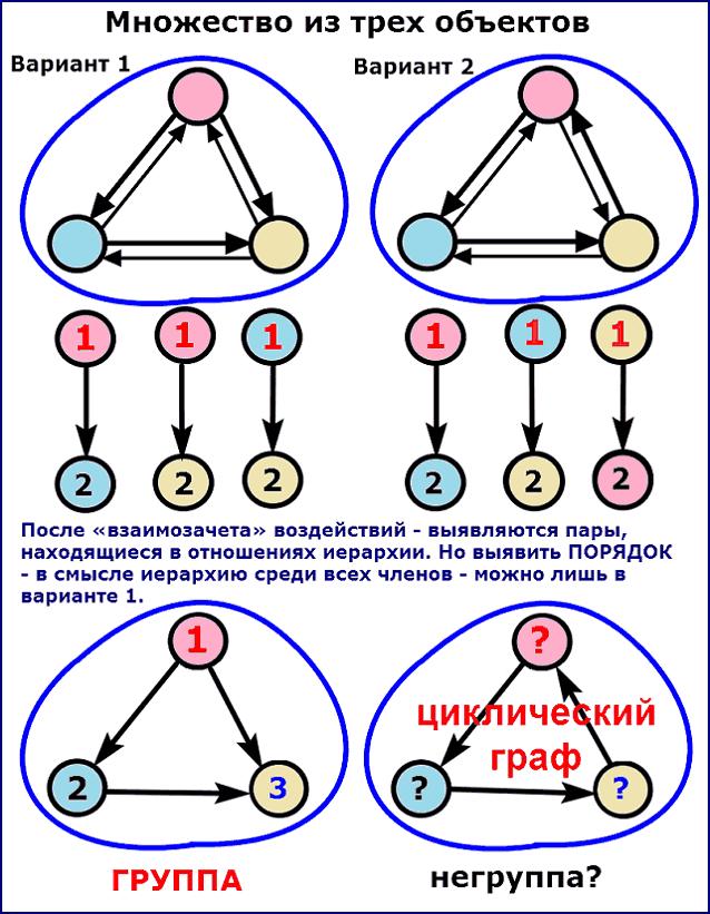 Циклические отношения не позволяют образовать группу