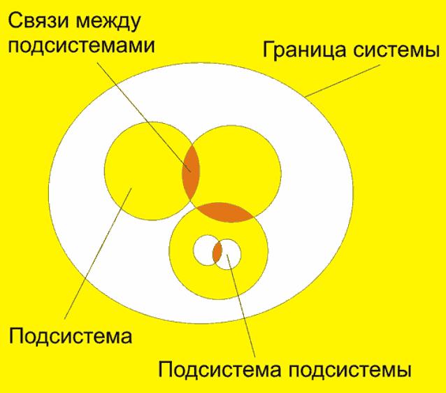 модель структуры системы