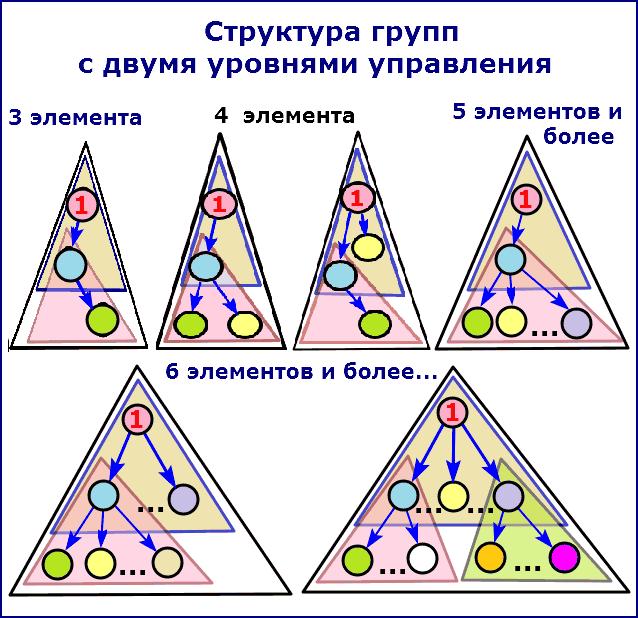 Структура групп с двумя уровнями управления