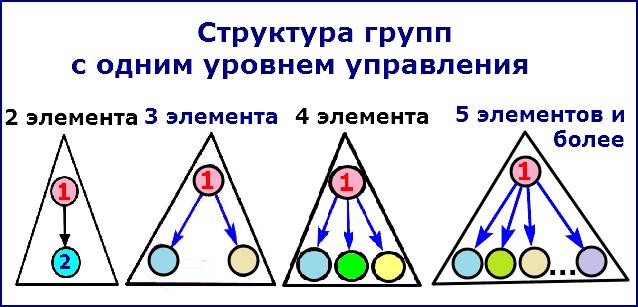 Группы с одним уровнем управления