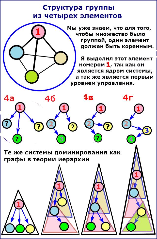 Структура групп из четырех элементов