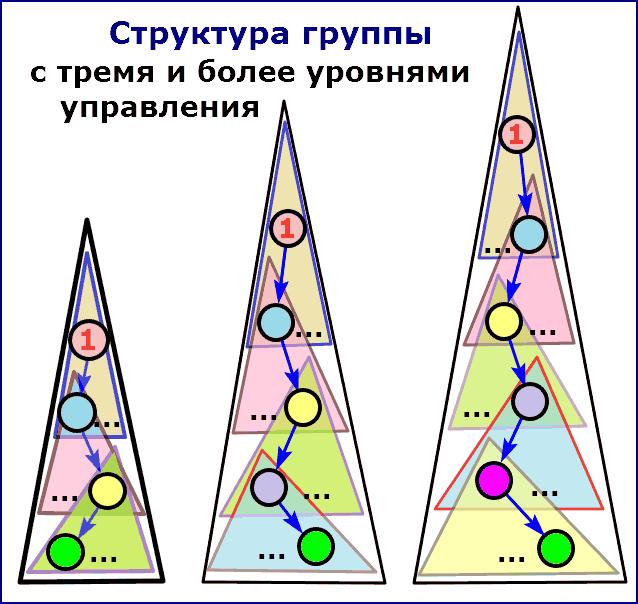 Структура групп с тремя и болле уровнями управления