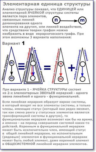 ячейка структуры системы