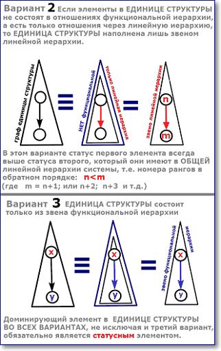 единица структуры