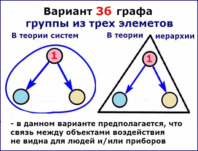 Вариант 3б графа группы из 3 элементов